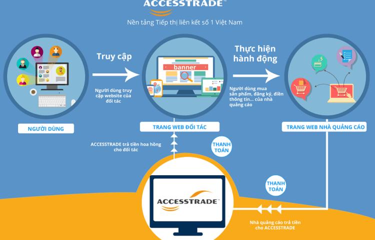 Hình ảnh về Accesstrade