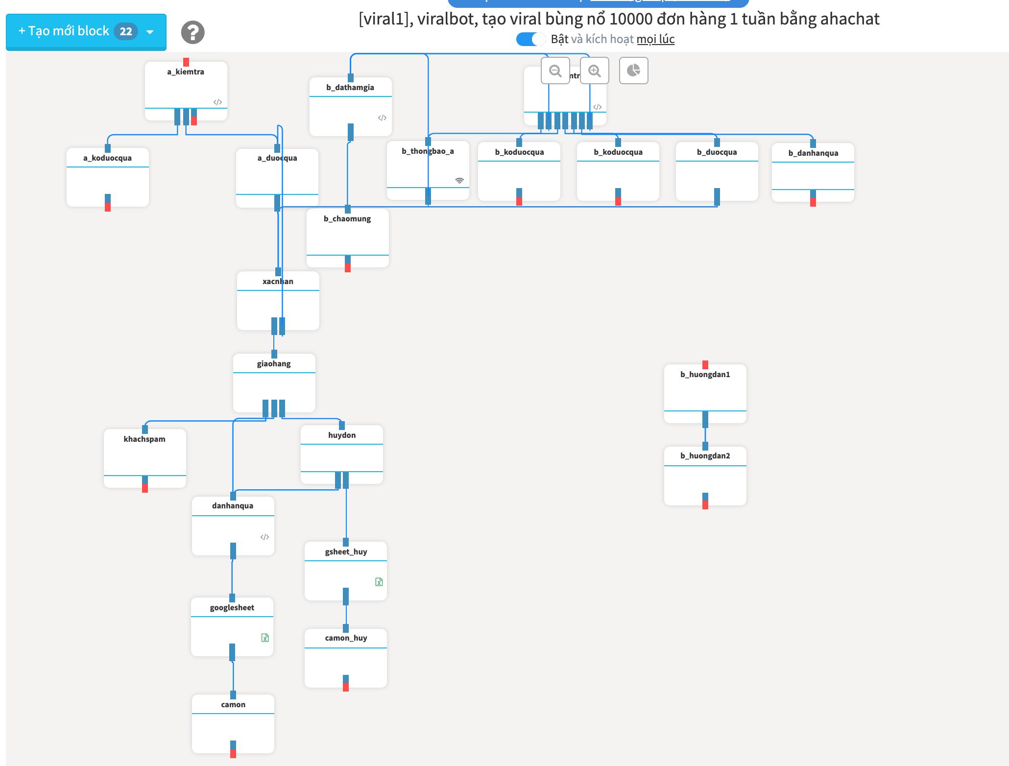 Một kịch bản demo về Chatbot Viral của Ahachat